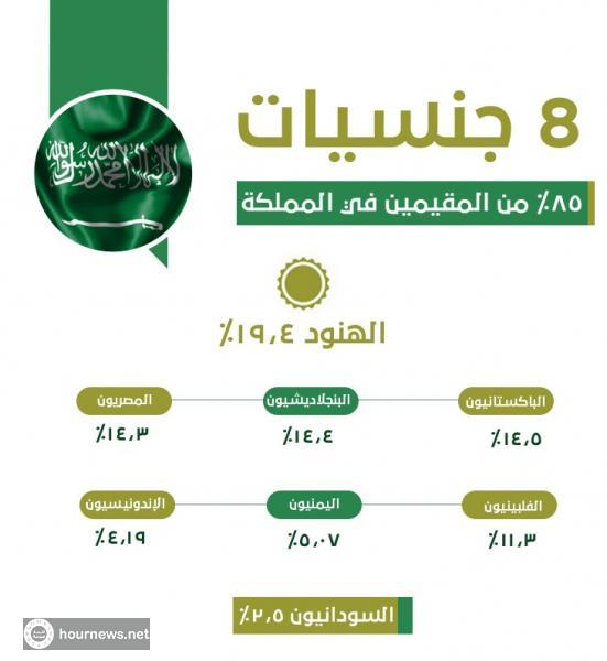 8 جنسيات يشكلون ٨٥ من المقيمين في السعودية تعرف على نسبة اليمنيين فيها